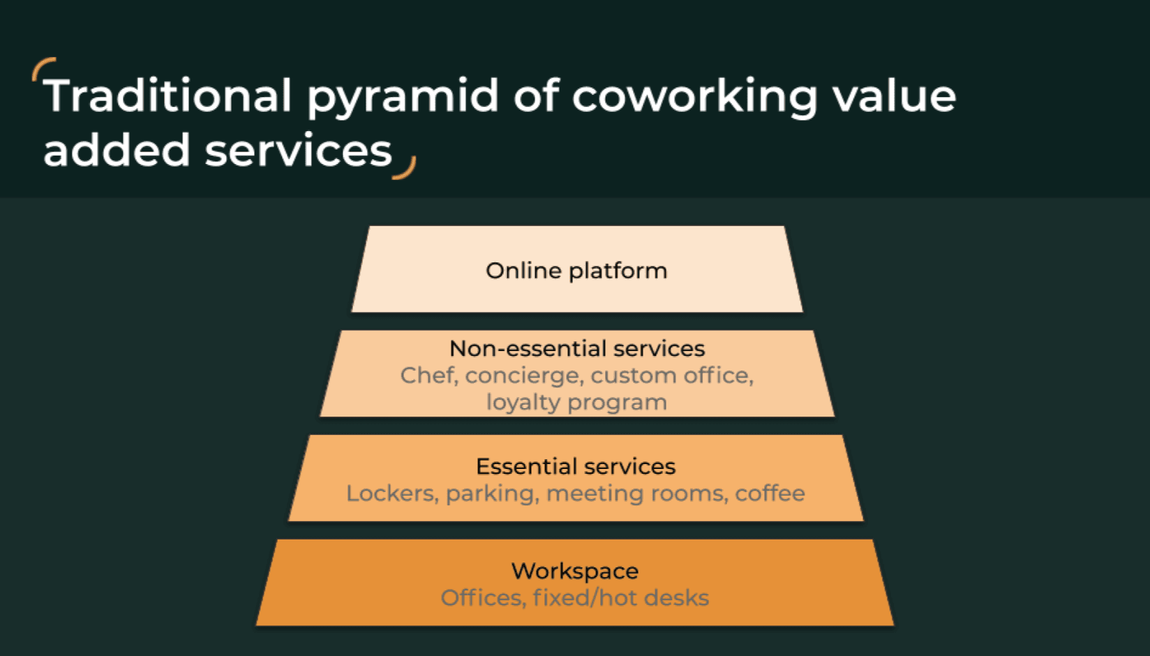 traditional pyramid of coworking value added services