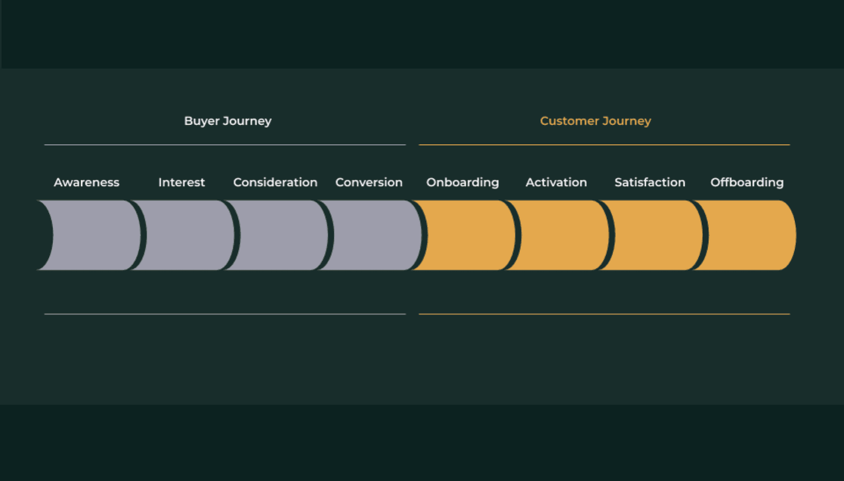 sales funnel and customer journey funnel